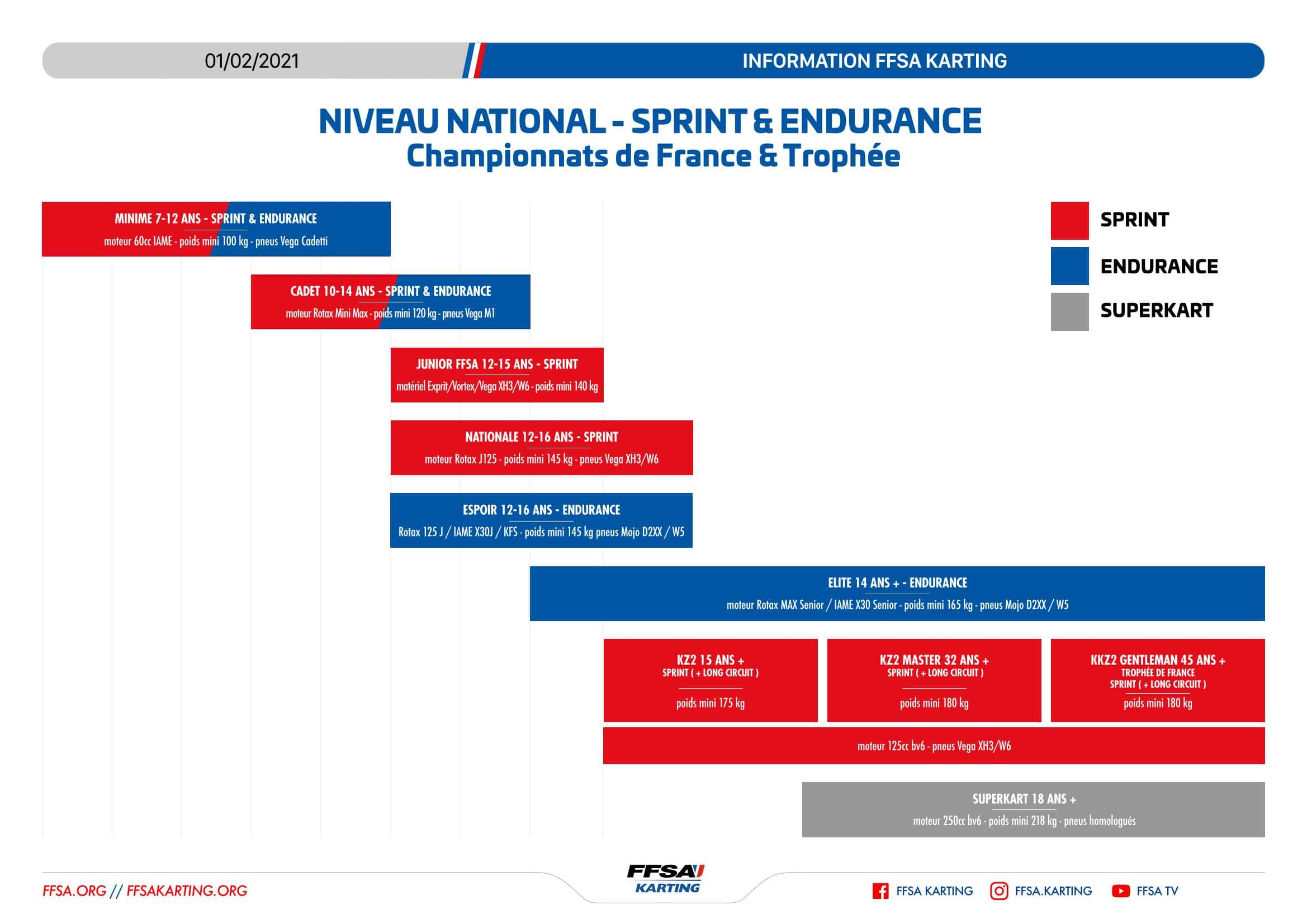 FFSA Karting Championnats et categories 010221 min